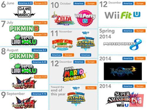 WiiU_dates
