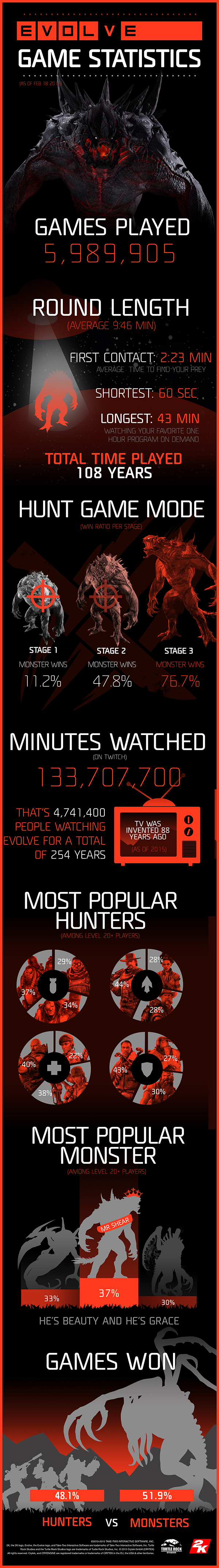 2K_EVOLVE_LAUNCH_INFOGRAPHIC